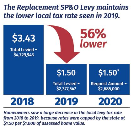 The Replacement SP&O Levy maintains the lower local tax rate seen in 2019. Homeowners saw a 56% decrease in the local levy tax rate from 2018 to 2019, because rates were capped by the state at $1.50 per $1,000 assessed home value. SP&O rates went from $3.43 in 2018 to $1.50 in 2019. The proposed replacement rate is $1.50.